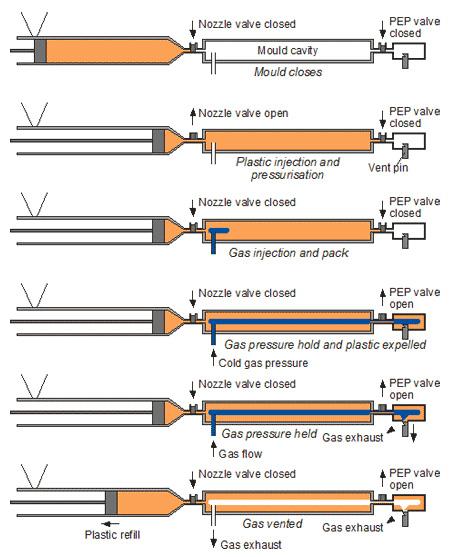 Технологическая схема литья под давлением в атмосфере газа GAIM