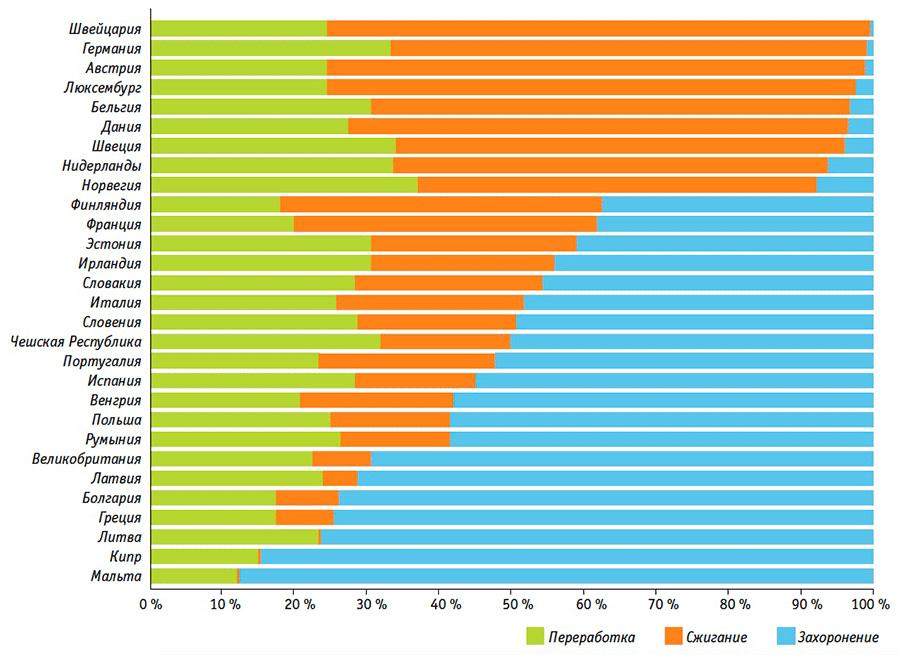 Обращение с отходами полимерной упаковки в разных странах, 2012 г. Источник: Consultic