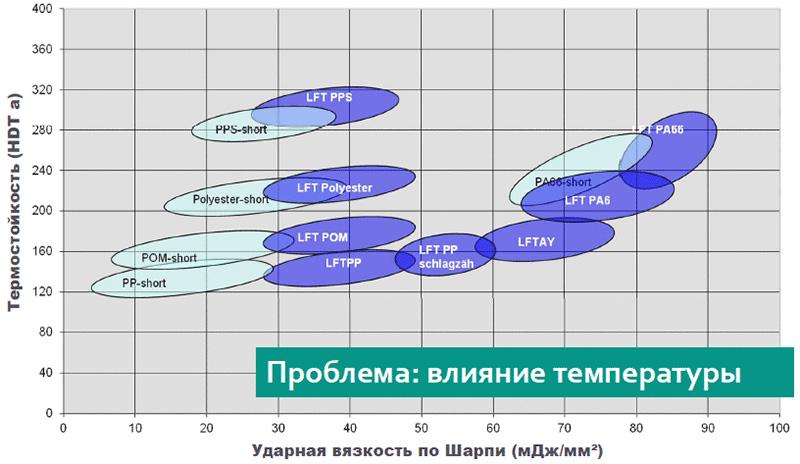 Еще одно преимущество LFT. LFT в сравнении с коротковолокнистыми компаундами