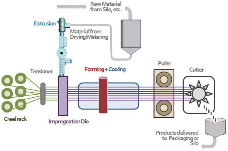 Производство длинноволокнистых усиленных термопластов (LFT)