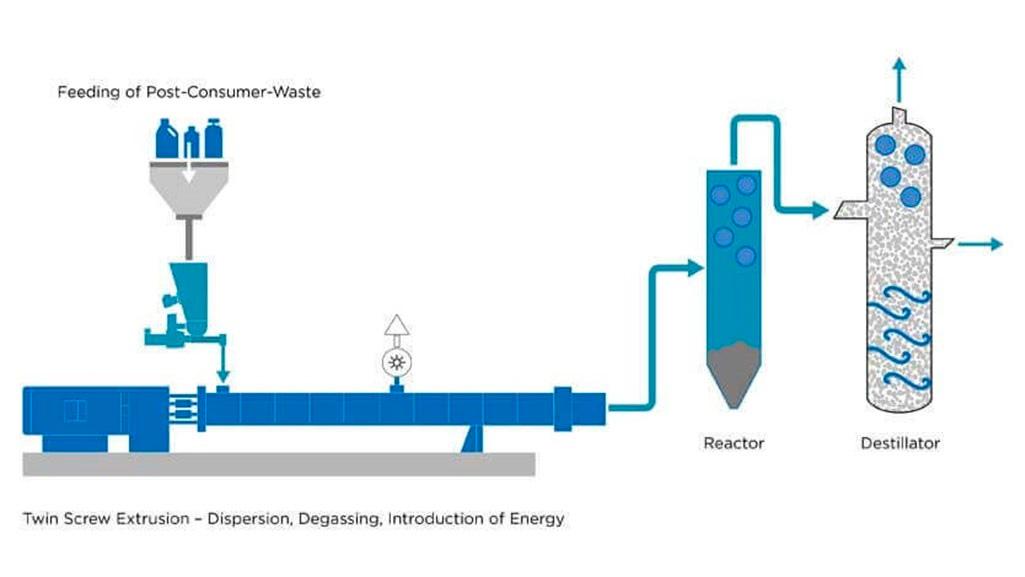 Схема химической переработки