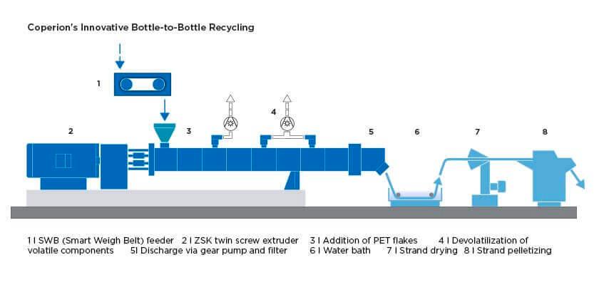 Типовая установка системы рециркуляции для экономичной переработки хлопьев ПЭТ в гранулы ПЭТ